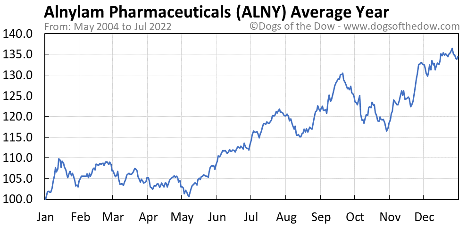 ALNY average year chart