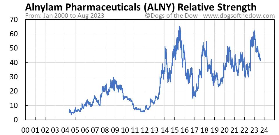 ALNY relative strength chart