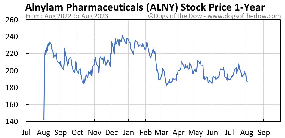 ALNY 1-year stock price chart