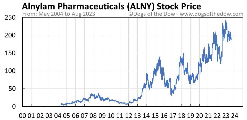 ALNY stock price chart