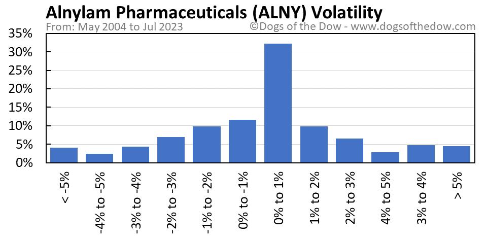 ALNY volatility chart