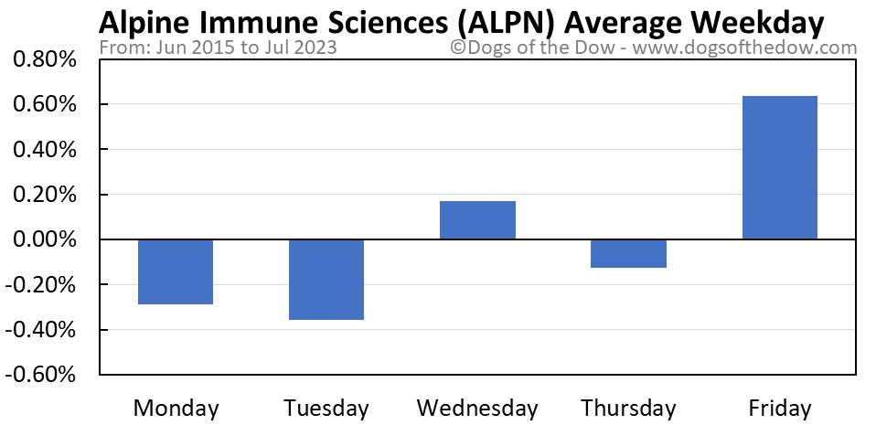 ALPN average weekday chart