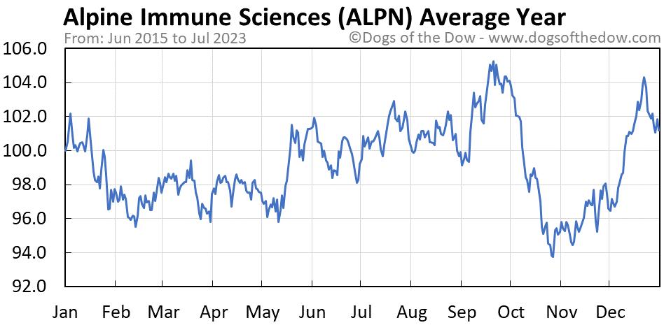 ALPN average year chart