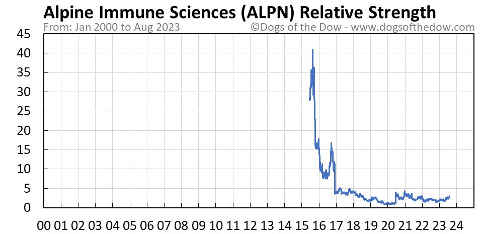 ALPN relative strength chart