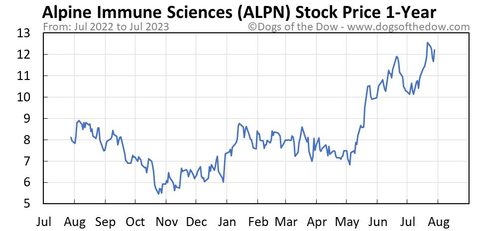 ALPN 1-year stock price chart