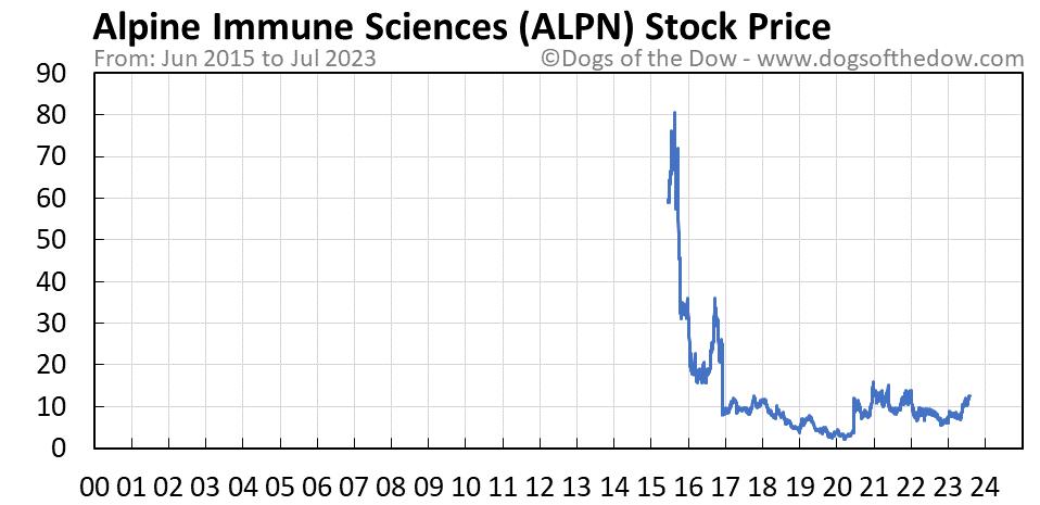 ALPN stock price chart