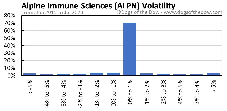 ALPN volatility chart
