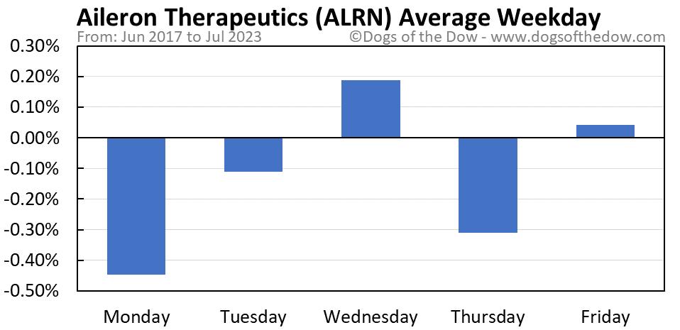 ALRN average weekday chart
