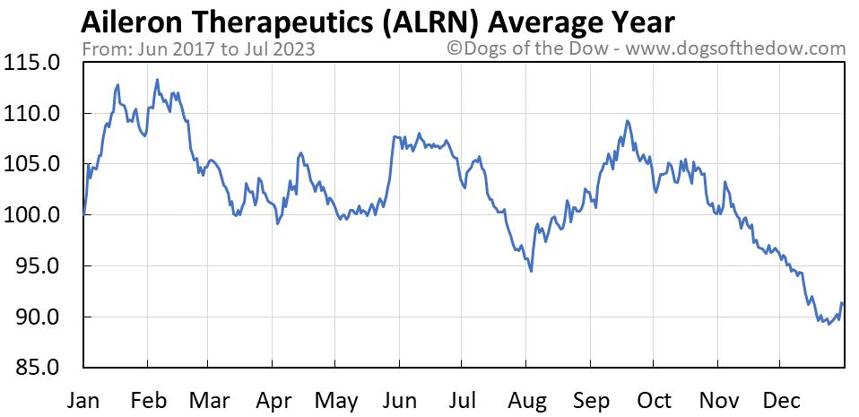 ALRN average year chart