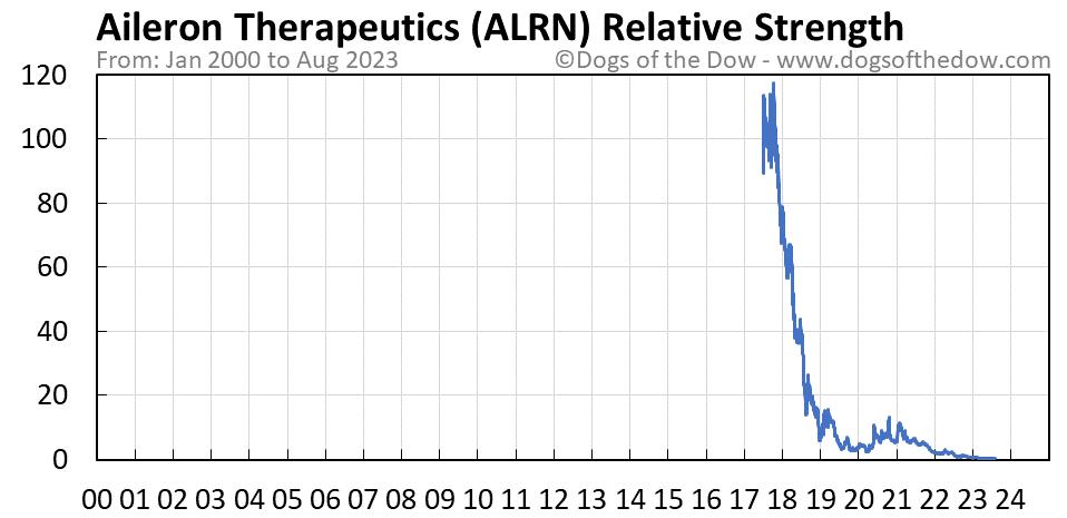 ALRN relative strength chart