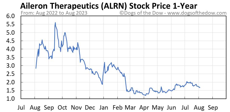 ALRN 1-year stock price chart