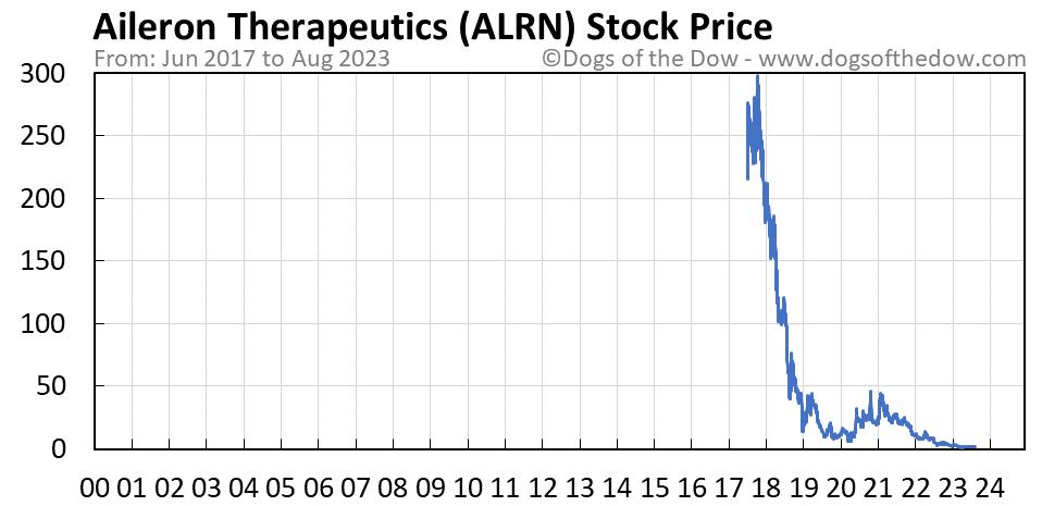 ALRN stock price chart