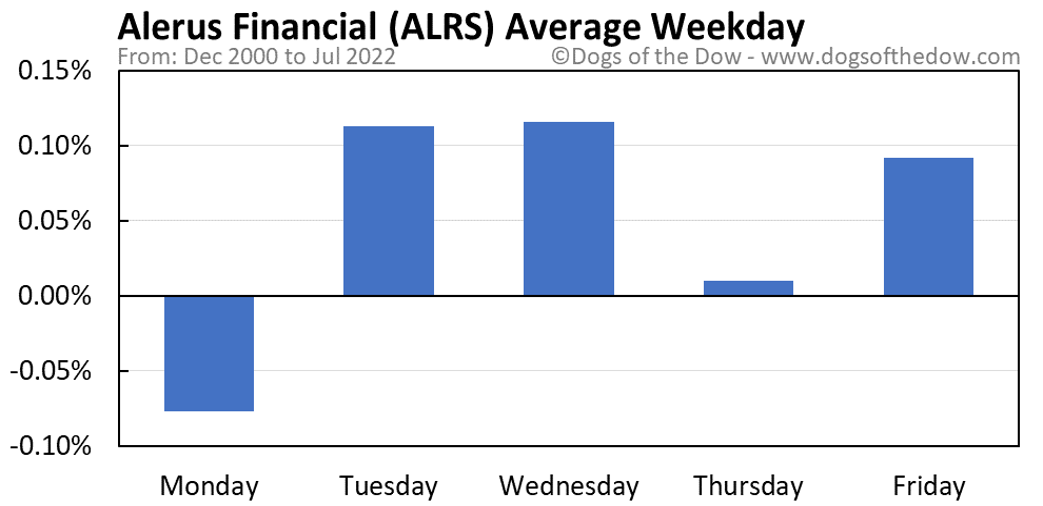 ALRS average weekday chart