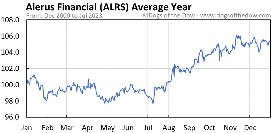 ALRS average year chart