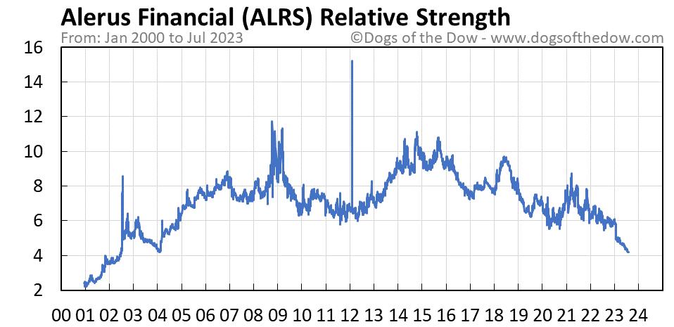 ALRS relative strength chart