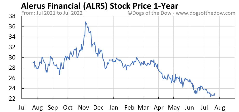ALRS 1-year stock price chart