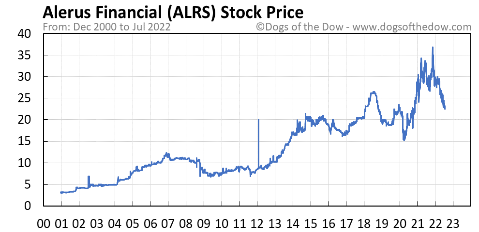 ALRS stock price chart