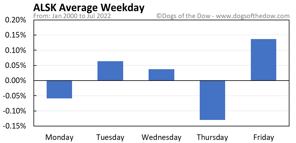 ALSK average weekday chart