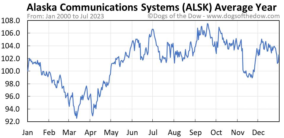 ALSK average year chart