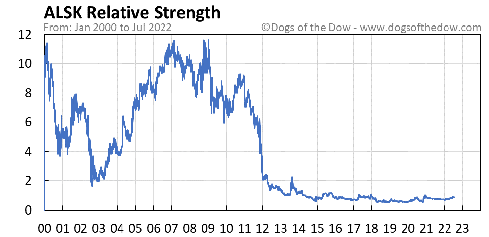 ALSK relative strength chart