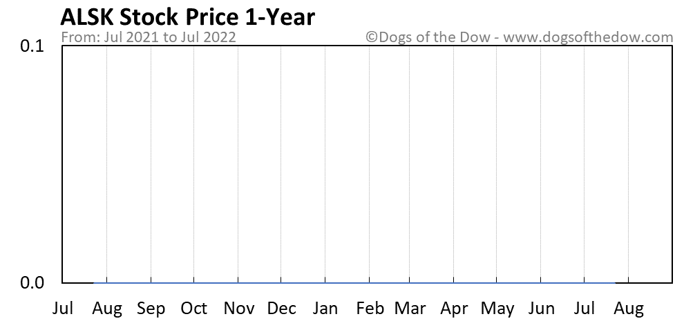 ALSK 1-year stock price chart