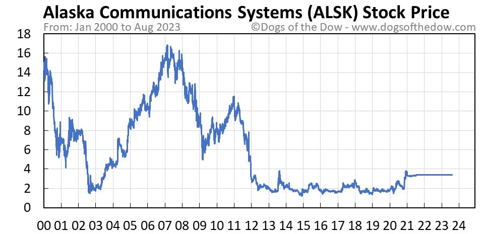 ALSK stock price chart