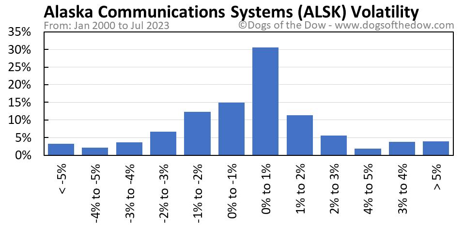 ALSK volatility chart