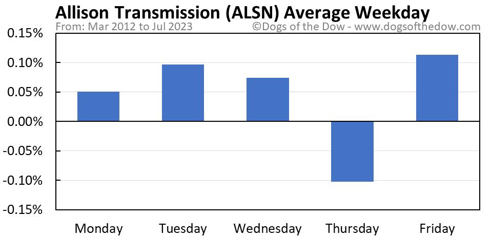 ALSN average weekday chart