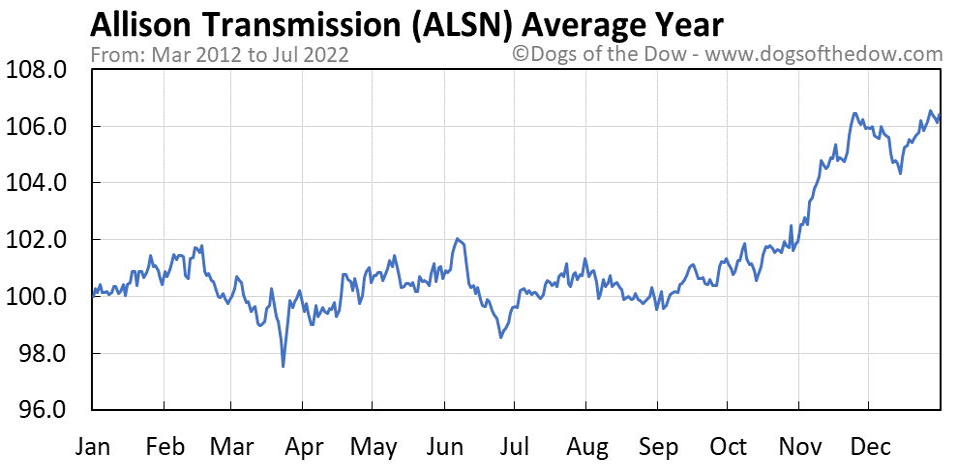 ALSN average year chart