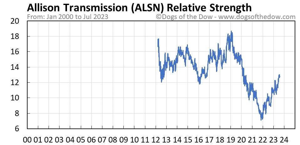 ALSN relative strength chart