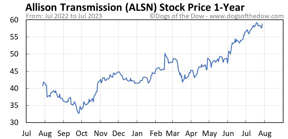 ALSN 1-year stock price chart