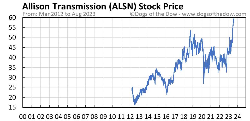 ALSN stock price chart
