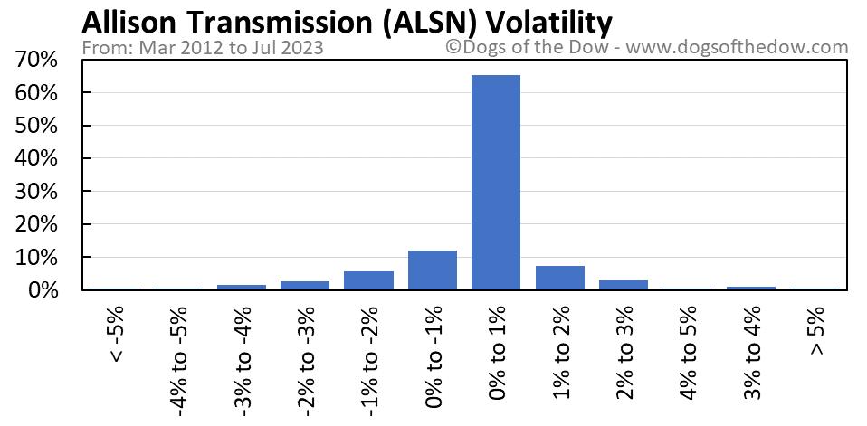 ALSN volatility chart