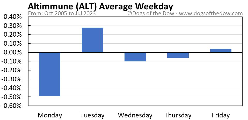 ALT average weekday chart