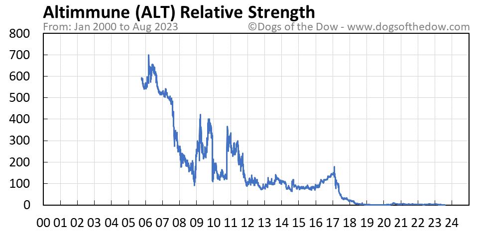 ALT relative strength chart