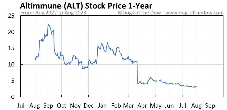 ALT 1-year stock price chart
