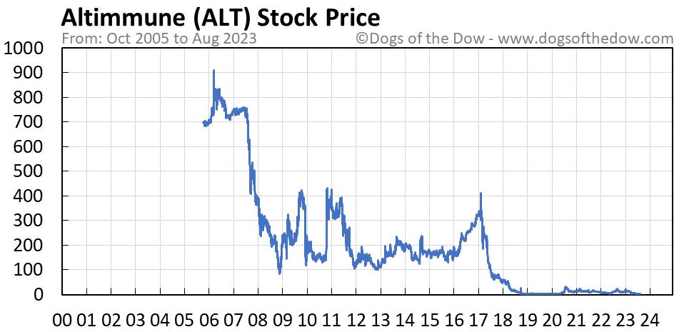 ALT stock price chart