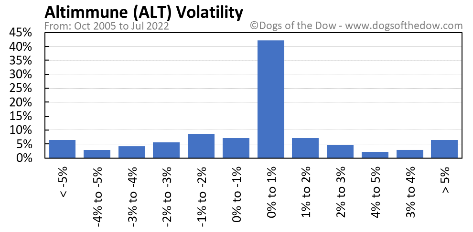 ALT volatility chart
