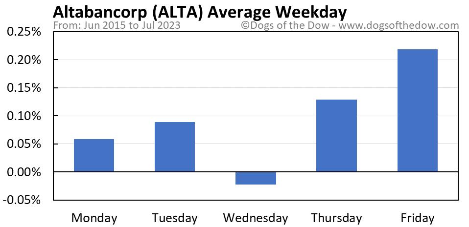 ALTA average weekday chart
