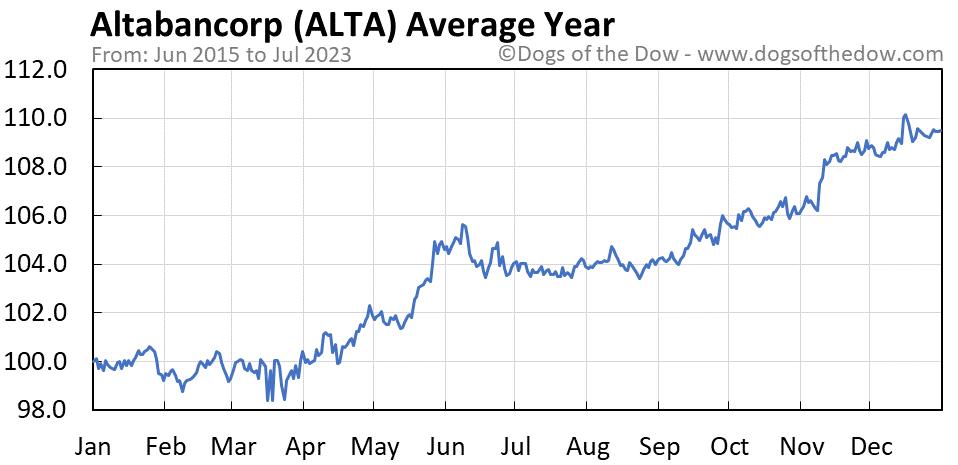 ALTA average year chart