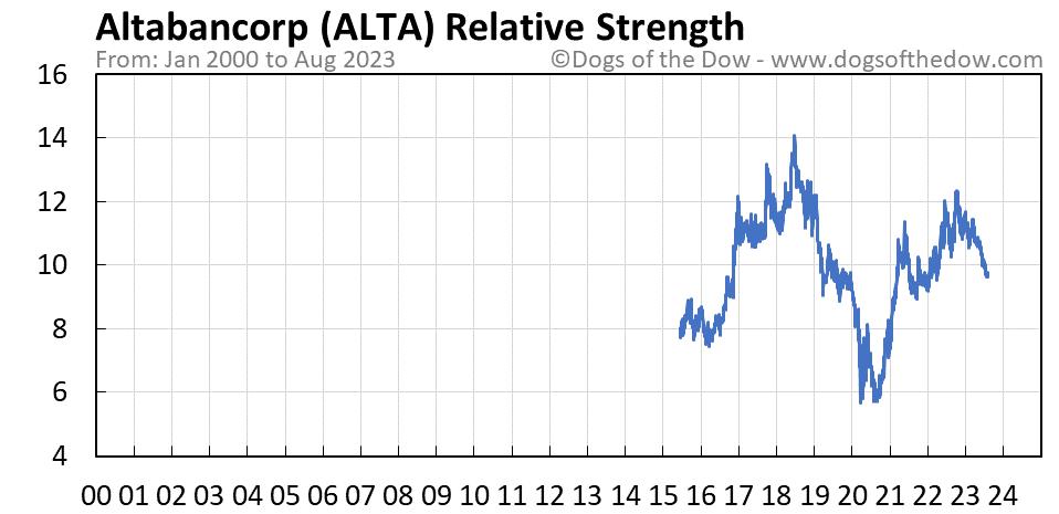 ALTA relative strength chart