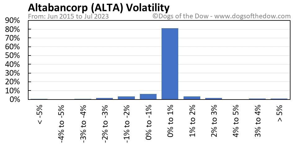ALTA volatility chart