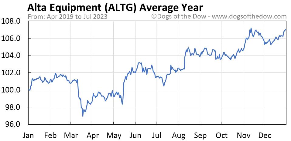 ALTG average year chart