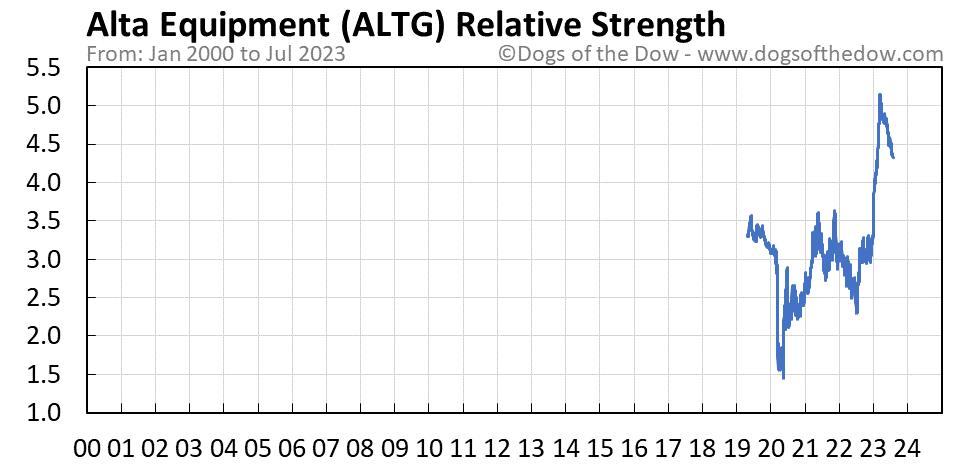 ALTG relative strength chart