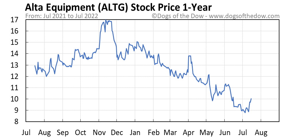 ALTG 1-year stock price chart