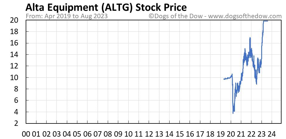 ALTG stock price chart