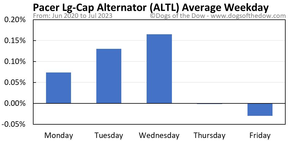 ALTL average weekday chart