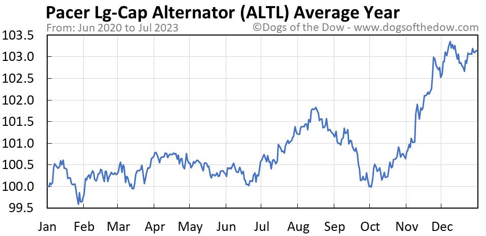 ALTL average year chart