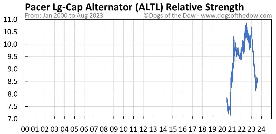 ALTL relative strength chart