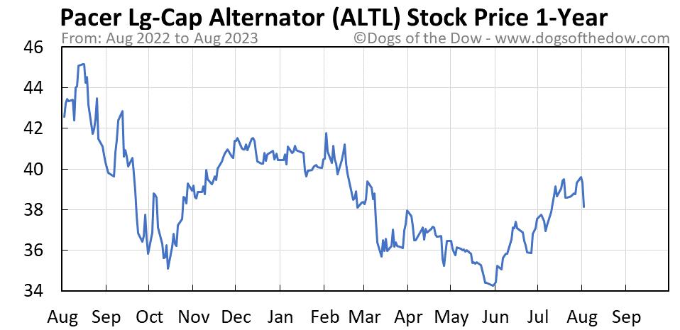 ALTL 1-year stock price chart